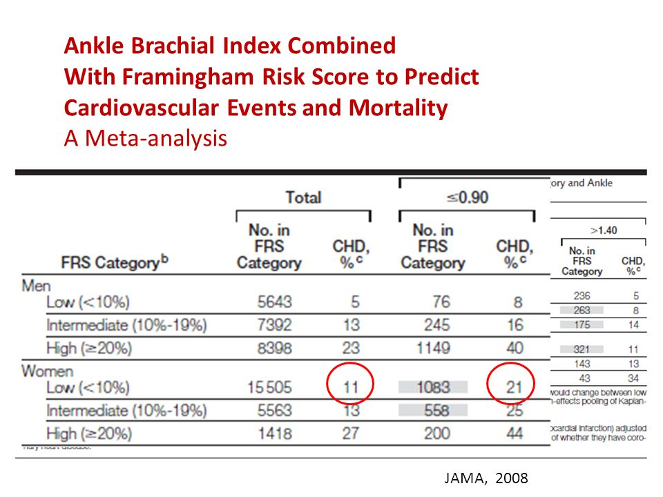 Ankle Brachial Index Combined With Framingham Risk Score to Predict