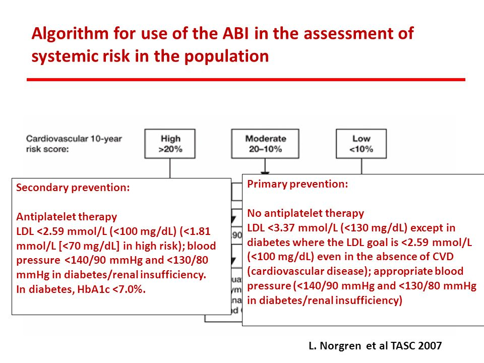 Algorithm for use of the ABI in the assessment of systemic risk in the population