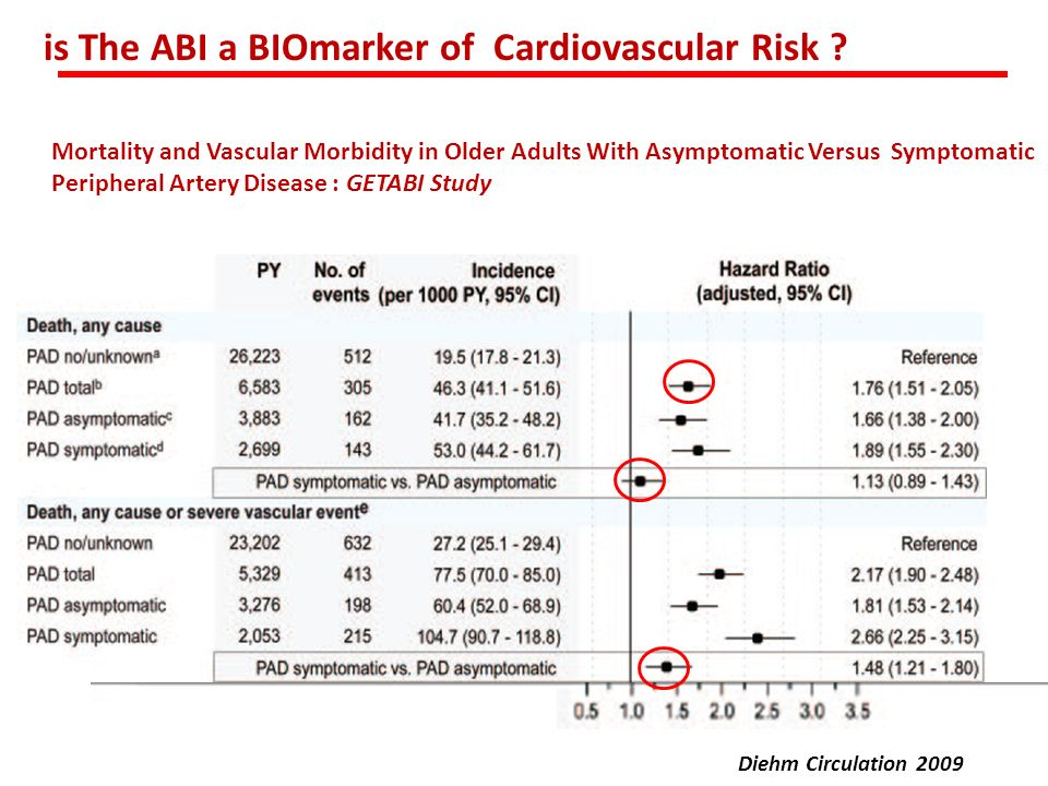 is The ABI a BIOmarker of Cardiovascular Risk