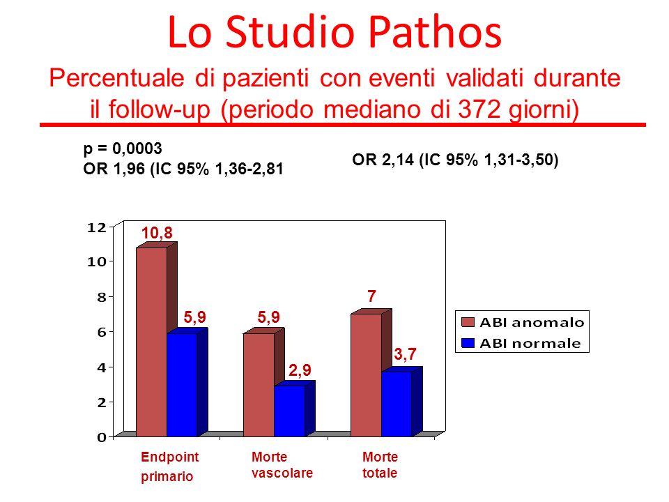 Lo Studio Pathos Percentuale di pazienti con eventi validati durante il follow-up (periodo mediano di 372 giorni)