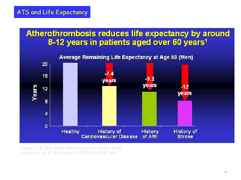 ATS and Life Expectancy