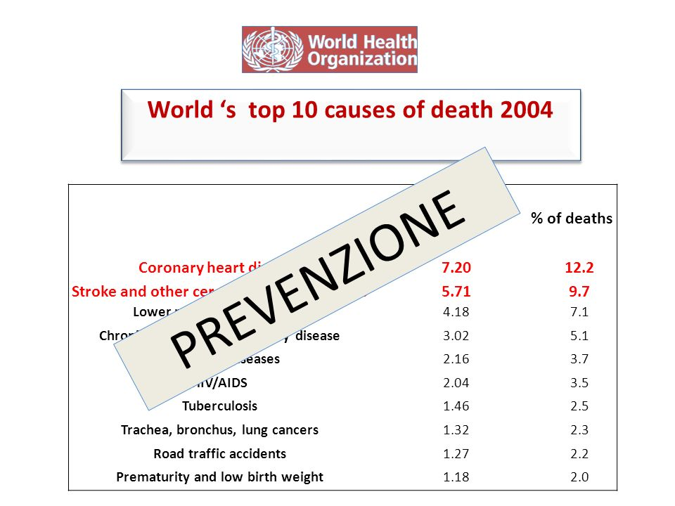PREVENZIONE World 's top 10 causes of death 2004 Deaths in millions