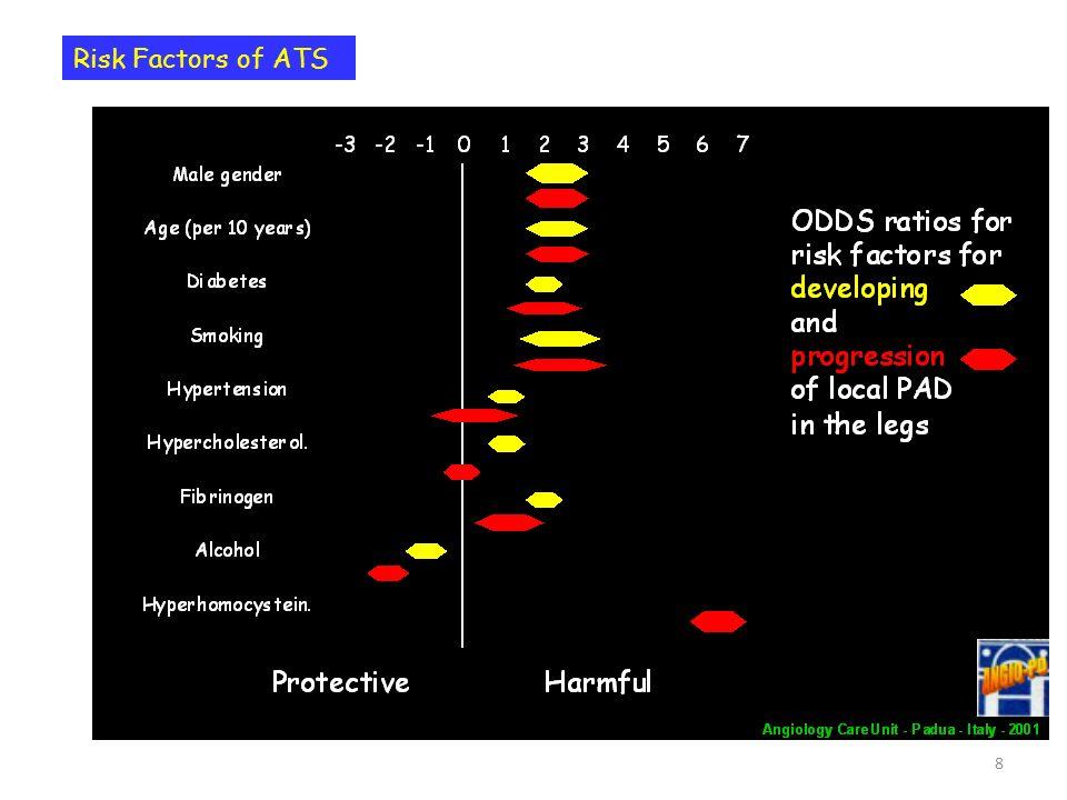 Risk Factors of ATS