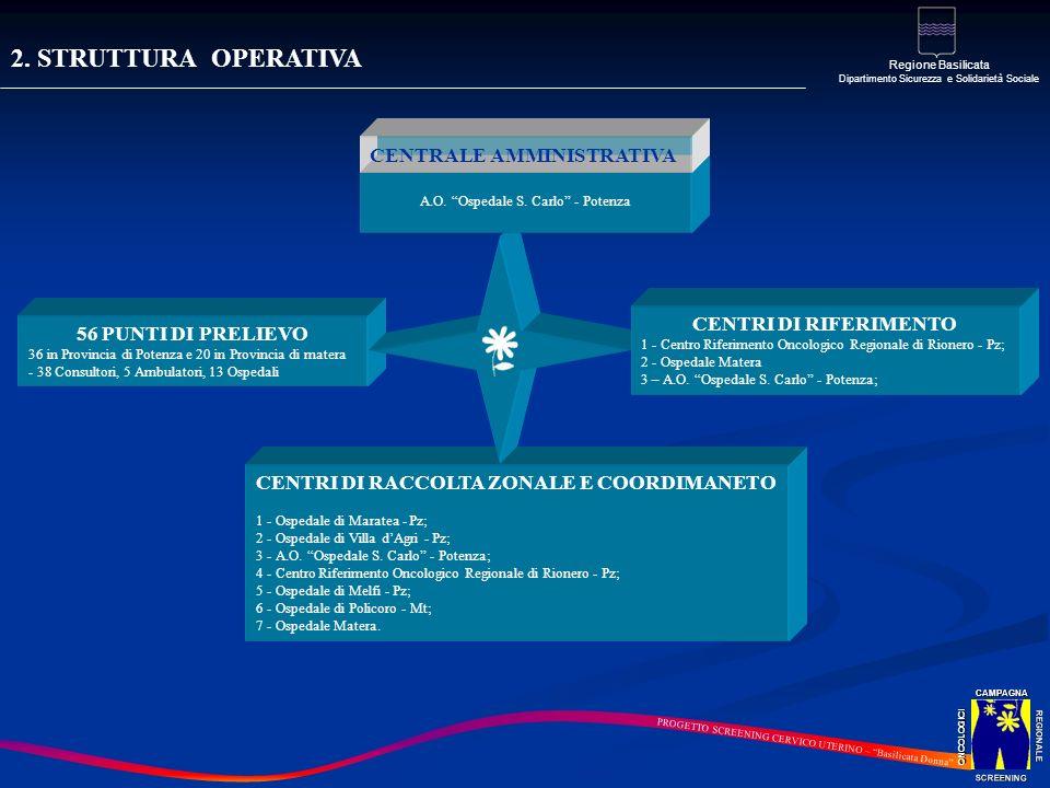 2. STRUTTURA OPERATIVA CENTRALE AMMINISTRATIVA CENTRI DI RIFERIMENTO