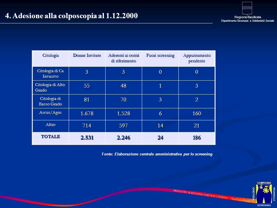 4. Adesione alla colposcopia al 1.12.2000