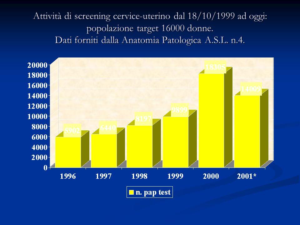 Attività di screening cervice-uterino dal 18/10/1999 ad oggi: popolazione target 16000 donne. Dati forniti dalla Anatomia Patologica A.S.L. n.4.