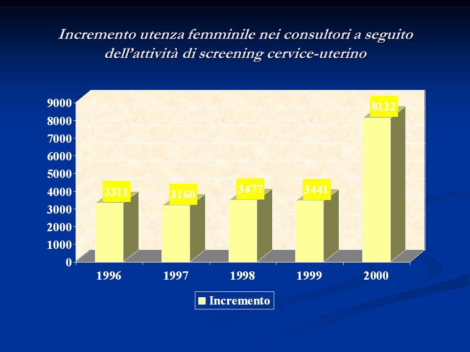 Incremento utenza femminile nei consultori a seguito dell'attività di screening cervice-uterino