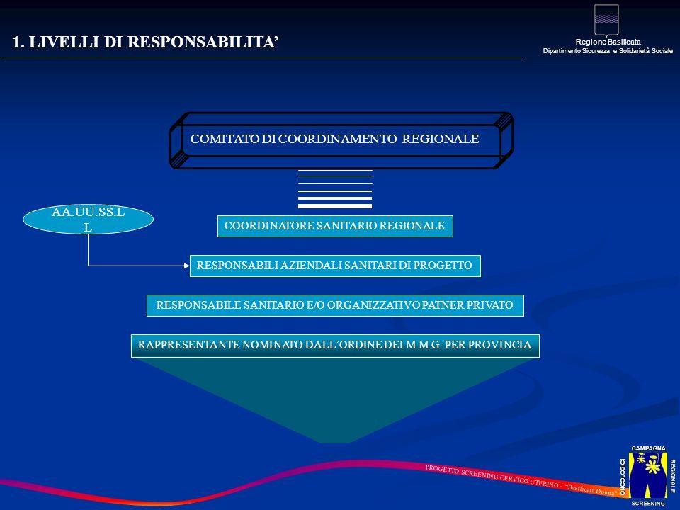 1. LIVELLI DI RESPONSABILITA'