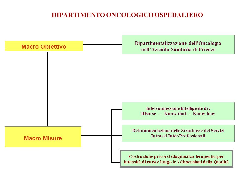 DIPARTIMENTO ONCOLOGICO OSPEDALIERO