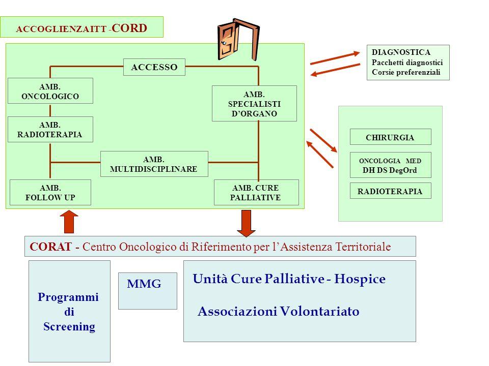 Unità Cure Palliative - Hospice Associazioni Volontariato