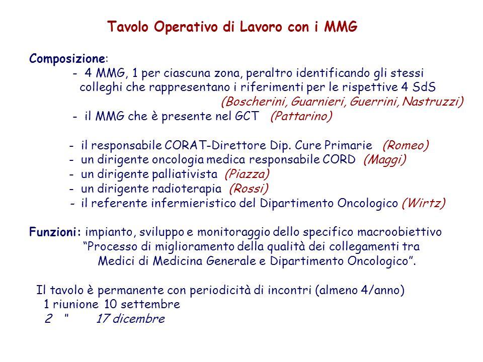 Tavolo Operativo di Lavoro con i MMG