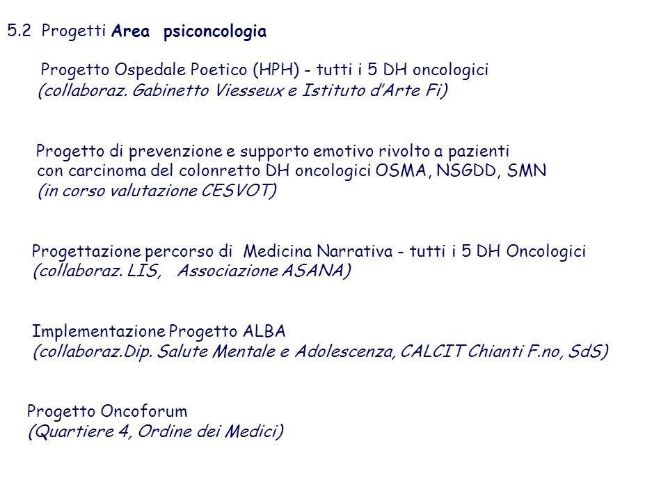 5.2 Progetti Area psiconcologia