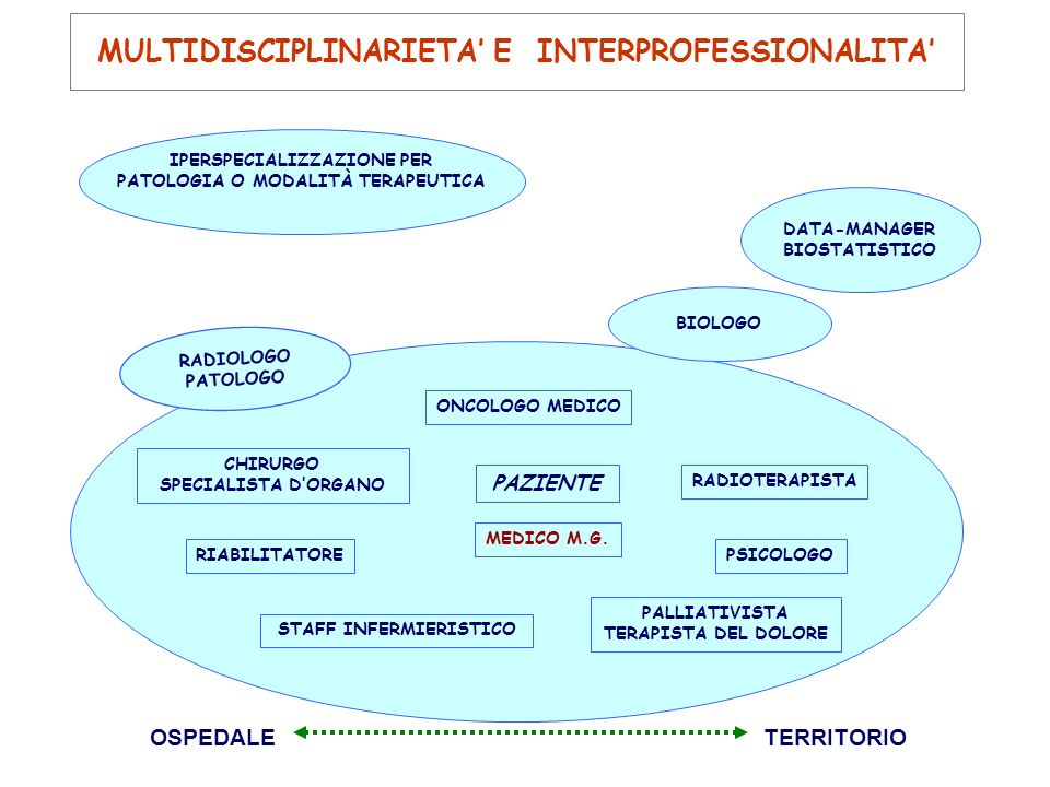 MULTIDISCIPLINARIETA' E INTERPROFESSIONALITA'