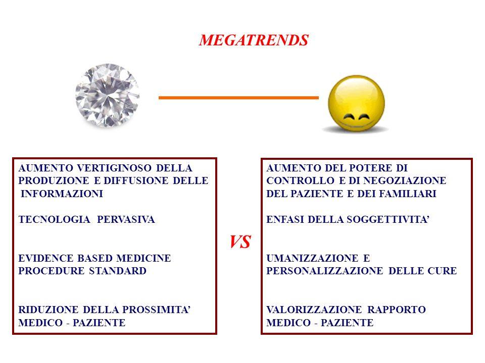 VS MEGATRENDS AUMENTO VERTIGINOSO DELLA PRODUZIONE E DIFFUSIONE DELLE