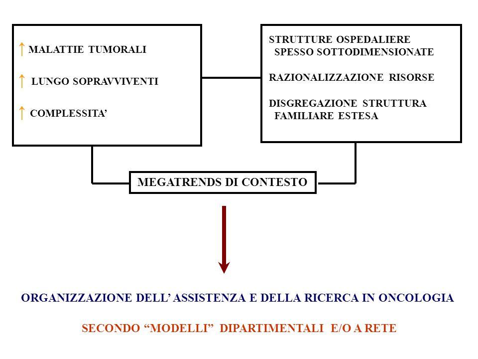 ↑ MALATTIE TUMORALI ↑ LUNGO SOPRAVVIVENTI ↑ COMPLESSITA'