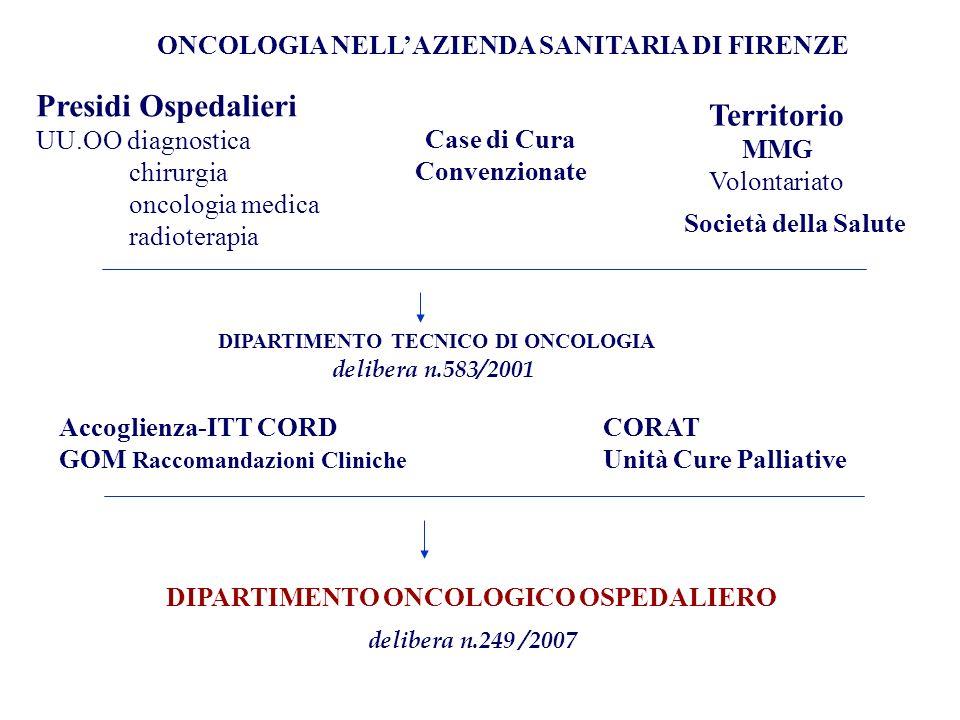 Territorio Presidi Ospedalieri
