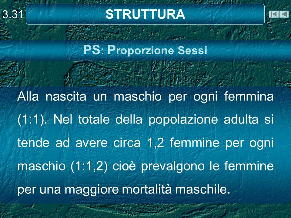 STRUTTURA PS: Proporzione Sessi