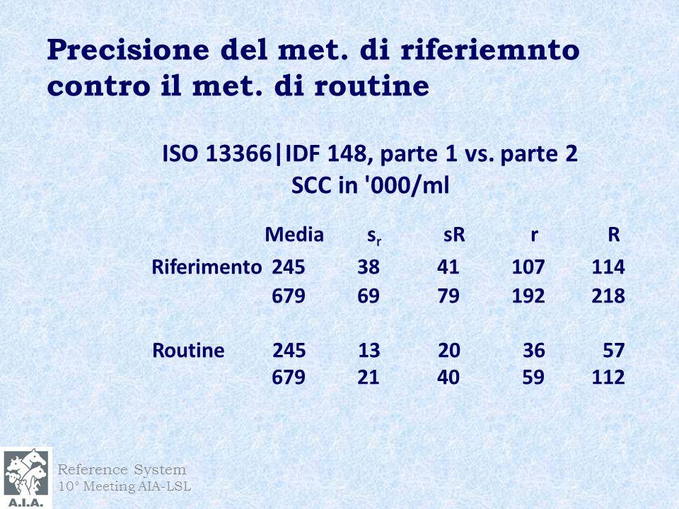 Precisione del met. di riferiemnto contro il met. di routine