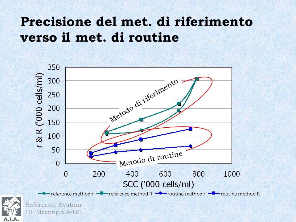 Precisione del met. di riferimento verso il met. di routine