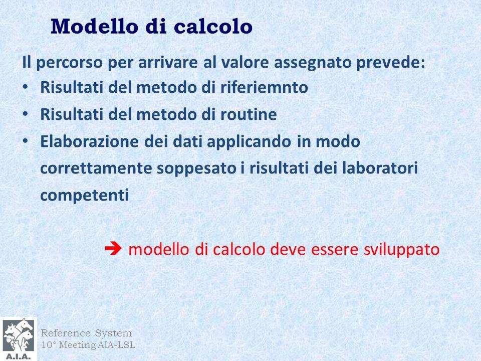 Modello di calcolo Il percorso per arrivare al valore assegnato prevede: Risultati del metodo di riferiemnto.