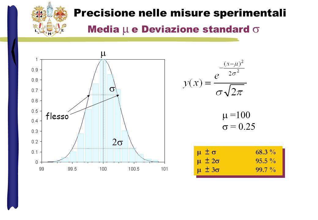 Precisione nelle misure sperimentali