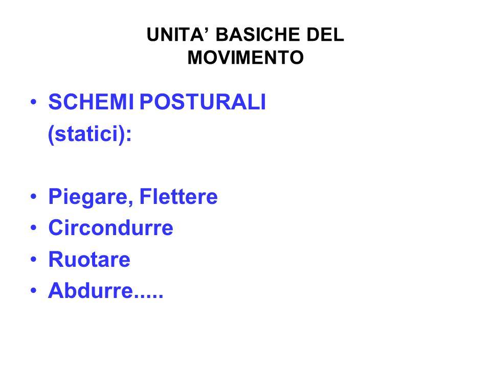 UNITA' BASICHE DEL MOVIMENTO