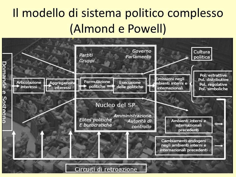 Il modello di sistema politico complesso (Almond e Powell)
