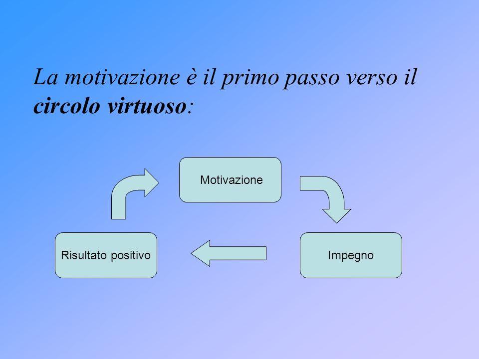 La motivazione è il primo passo verso il circolo virtuoso: