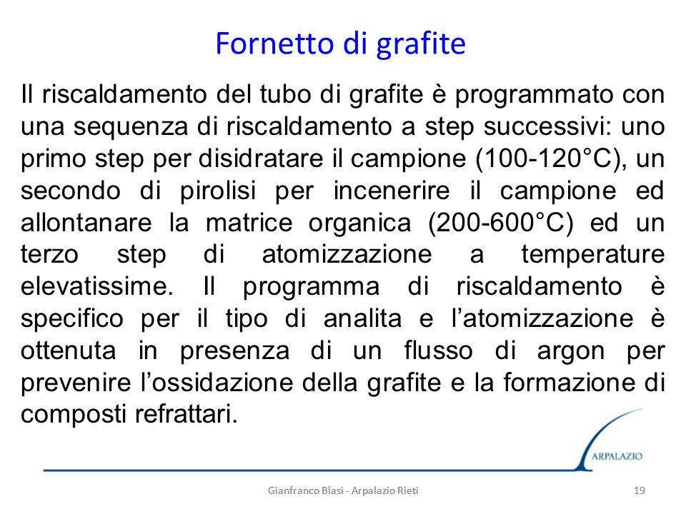 Fornetto di grafite