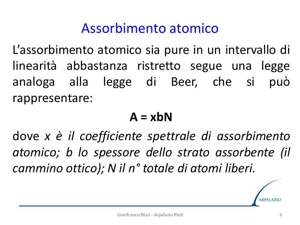 Assorbimento atomico