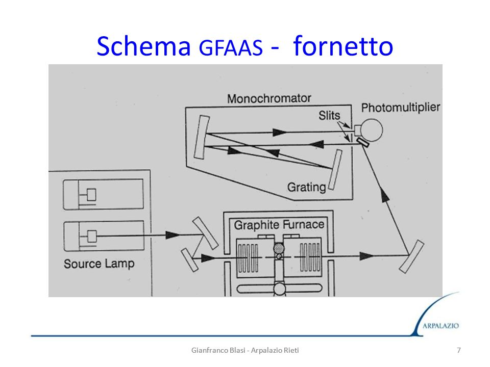 Schema GFAAS - fornetto