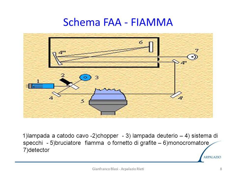 Schema FAA - FIAMMA