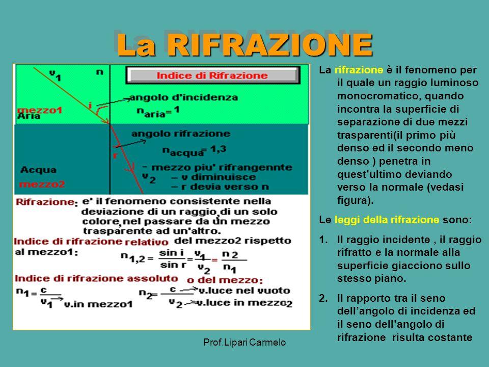 La RIFRAZIONE
