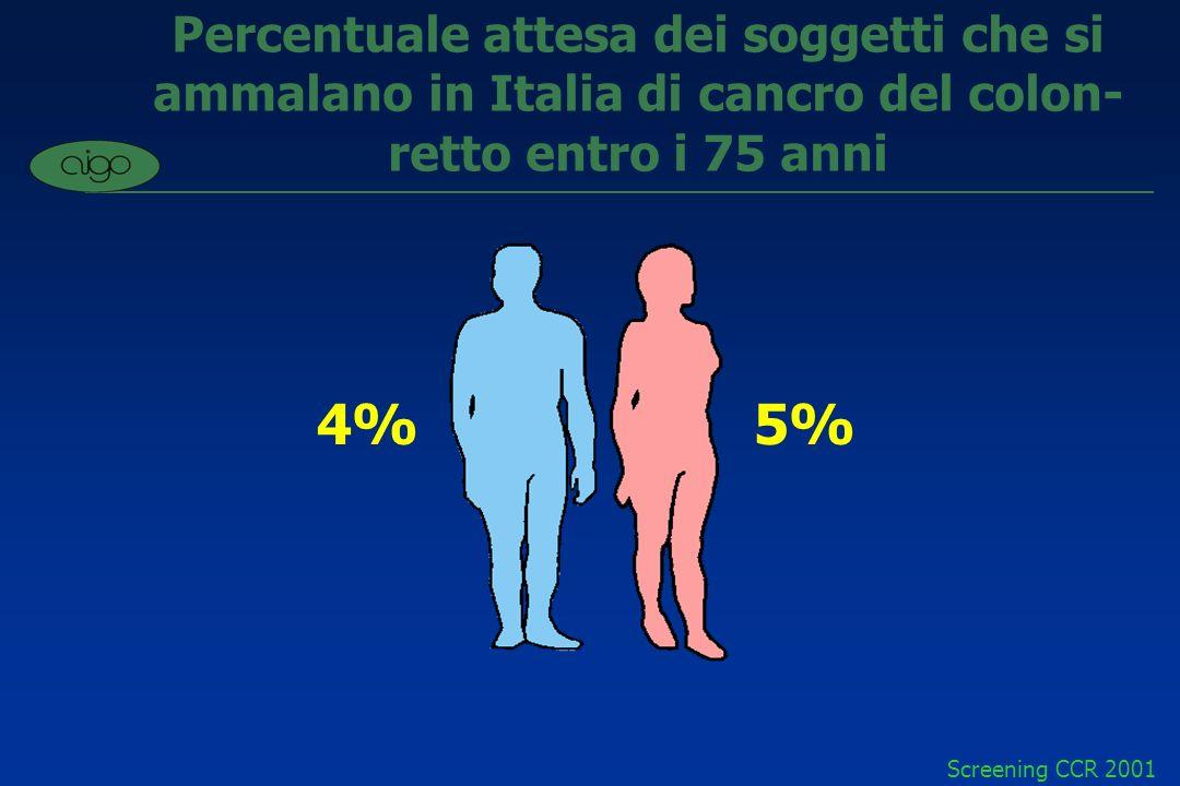 Percentuale attesa dei soggetti che si ammalano in Italia di cancro del colon-retto entro i 75 anni