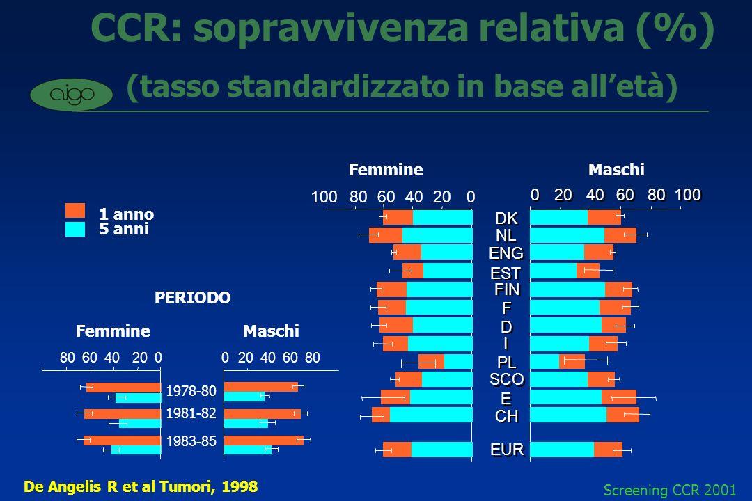 CCR: sopravvivenza relativa (%) (tasso standardizzato in base all'età)