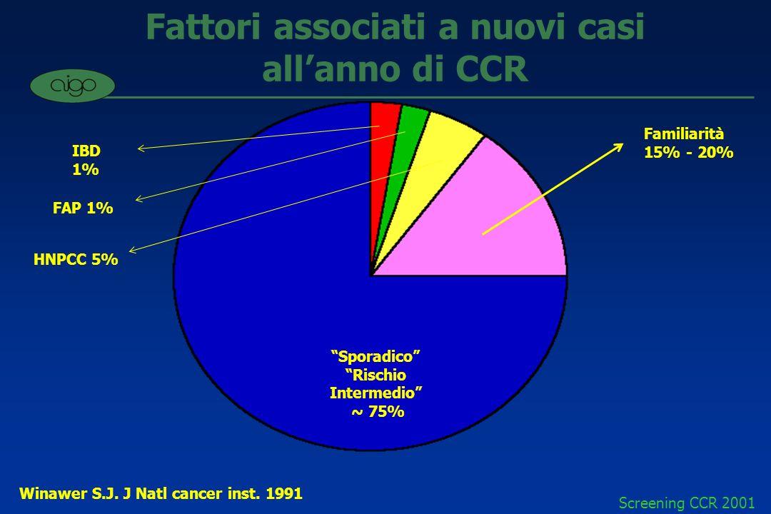 Fattori associati a nuovi casi all'anno di CCR