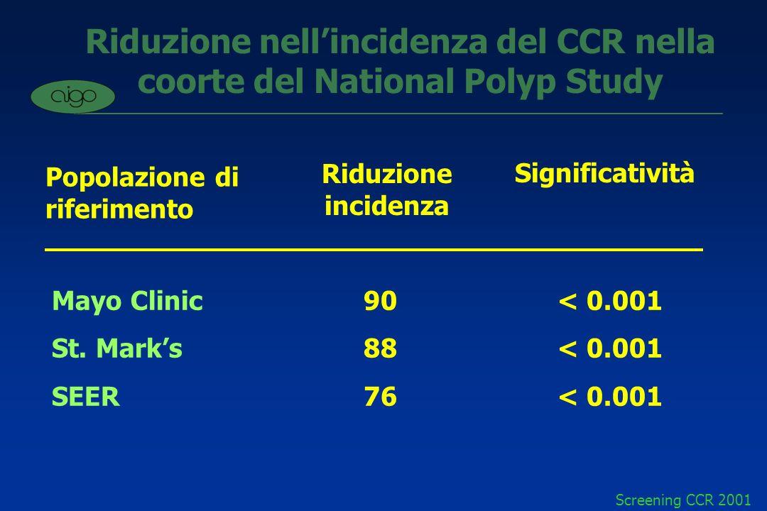 Riduzione nell'incidenza del CCR nella coorte del National Polyp Study