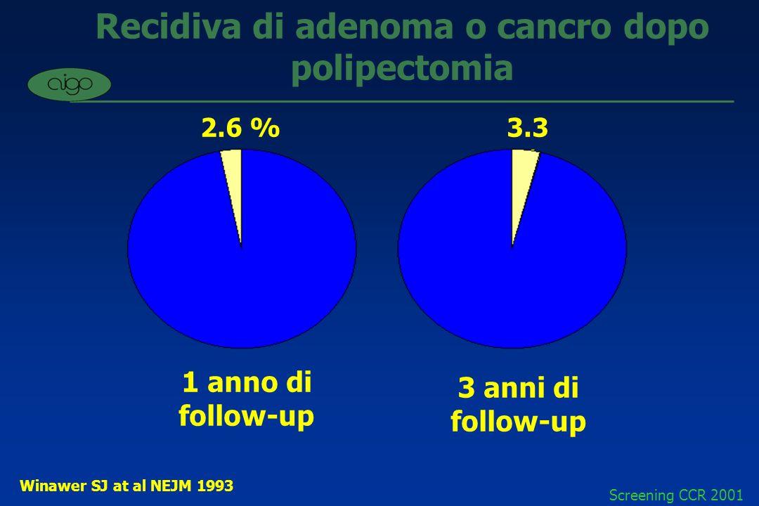 Recidiva di adenoma o cancro dopo polipectomia