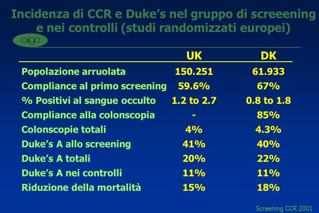 Incidenza di CCR e Duke's nel gruppo di screeening e nei controlli (studi randomizzati europei)