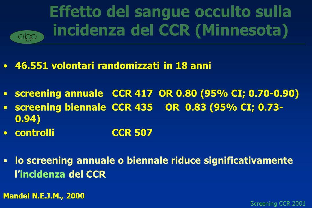 Effetto del sangue occulto sulla incidenza del CCR (Minnesota)
