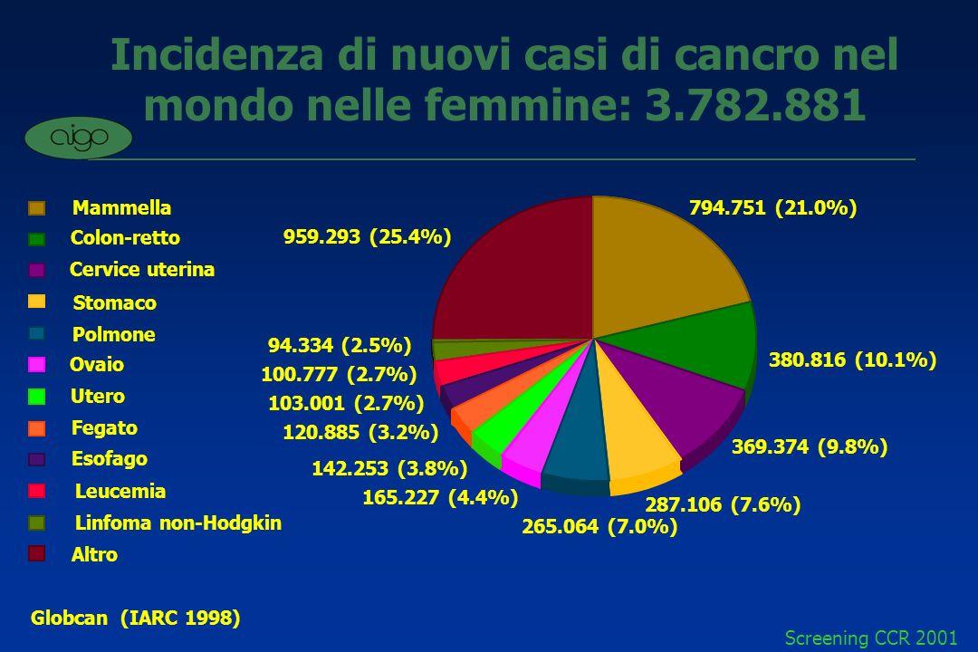 Incidenza di nuovi casi di cancro nel mondo nelle femmine: 3.782.881