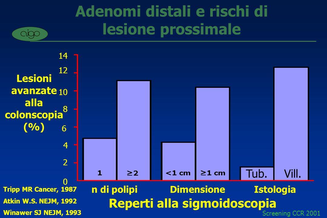 Adenomi distali e rischi di lesione prossimale
