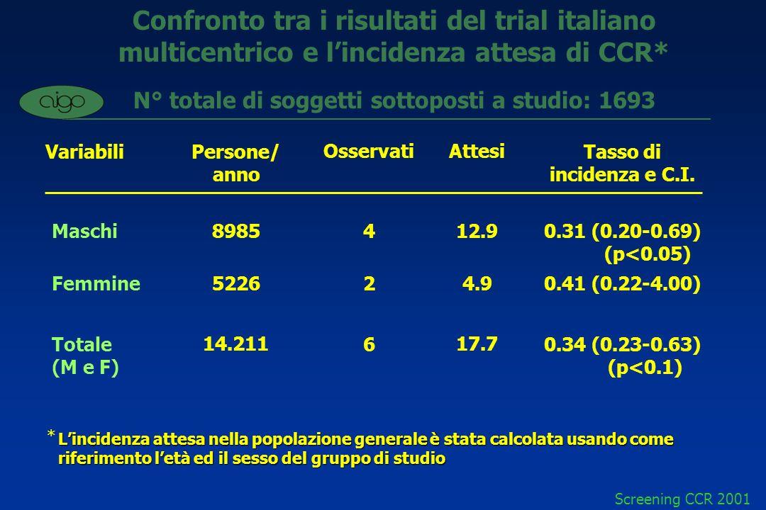 N° totale di soggetti sottoposti a studio: 1693