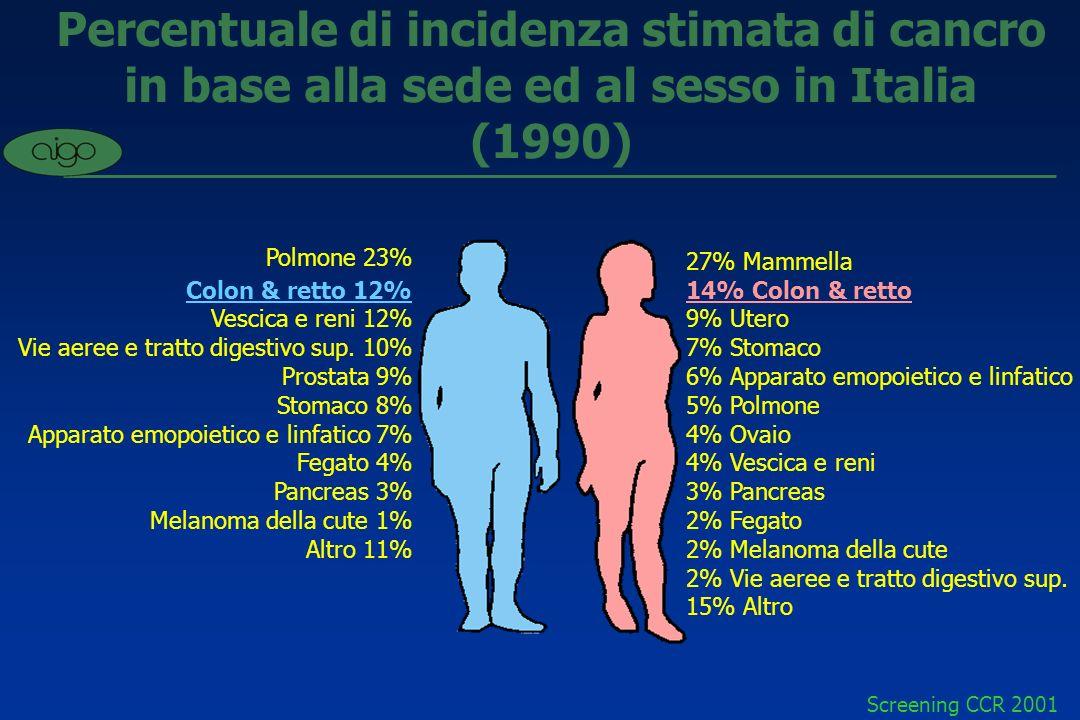 Percentuale di incidenza stimata di cancro in base alla sede ed al sesso in Italia (1990)