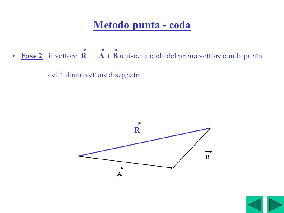 Metodo punta - coda• Fase 2 : il vettore R = A + B unisce la coda del primo vettore con la punta.