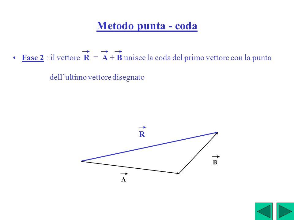 Metodo punta - coda • Fase 2 : il vettore R = A + B unisce la coda del primo vettore con la punta.