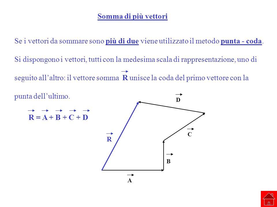 R = A + B + C + D Somma di più vettori