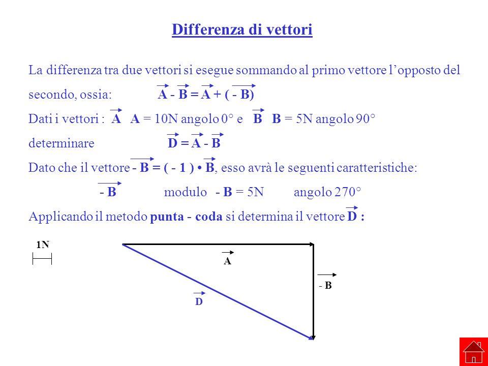 Differenza di vettori La differenza tra due vettori si esegue sommando al primo vettore l'opposto del.