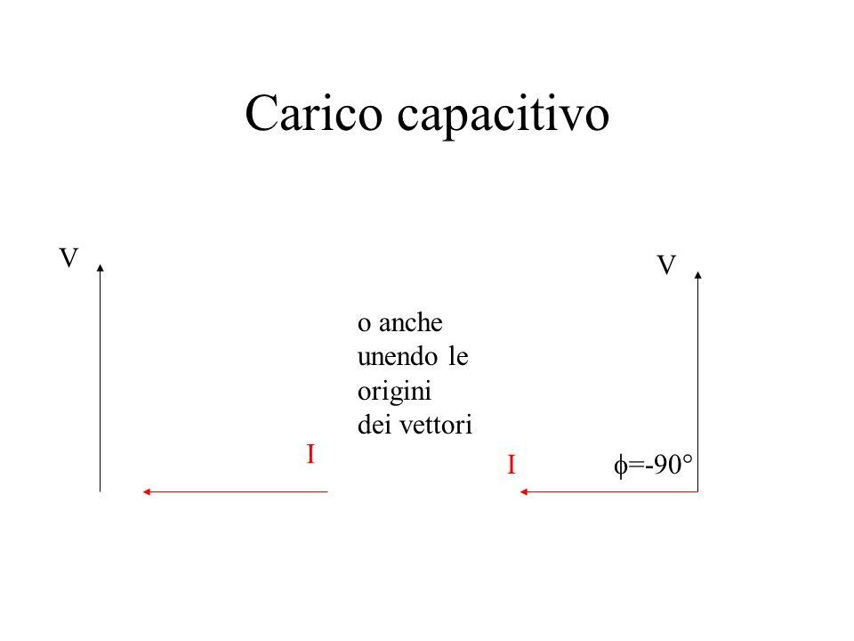 Carico capacitivo V V o anche unendo le origini dei vettori I I f=-90°