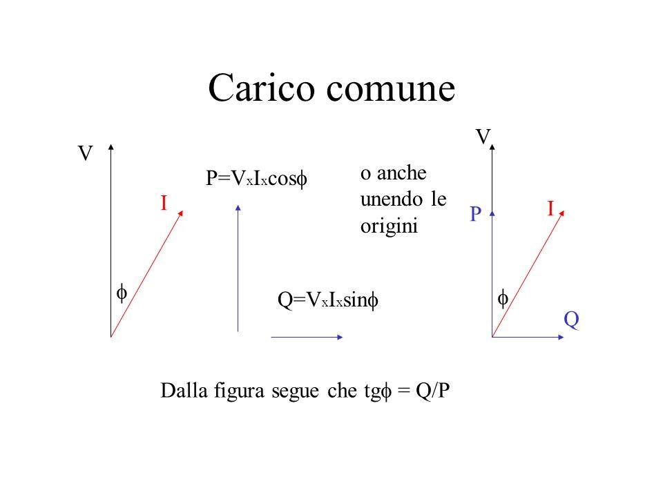 Carico comune V V o anche P=VxIxcosf unendo le origini I I P f f